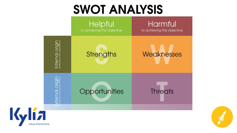 Analisi SWOT: perché è importante per un piano di marketing strategico