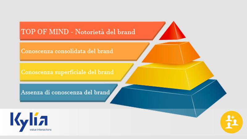 Brand Awareness, il successo della tua azienda